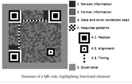 QR code structure canada