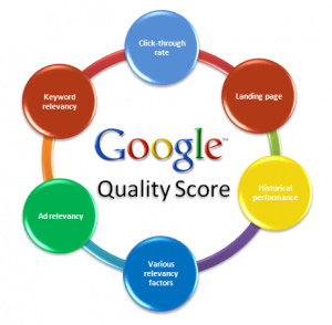 Google Search Engine Optimization Canada